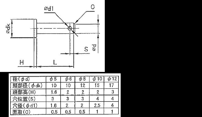 当サイトで発注可能なロッドピンのサイズ・形状について
